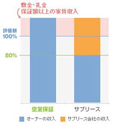 サブリースと空室保証の収益性比較